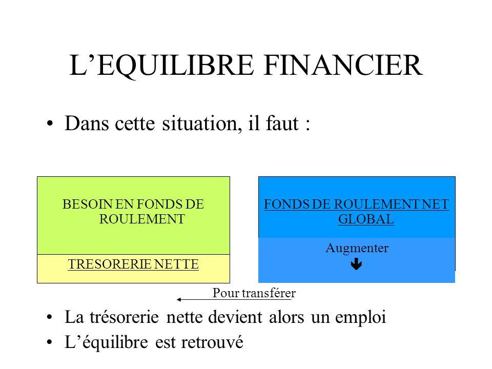 LEQUILIBRE FINANCIER La trésorerie nette devient alors un emploi Léquilibre est retrouvé BESOIN EN FONDS DE ROULEMENT FONDS DE ROULEMENT NET GLOBAL TR