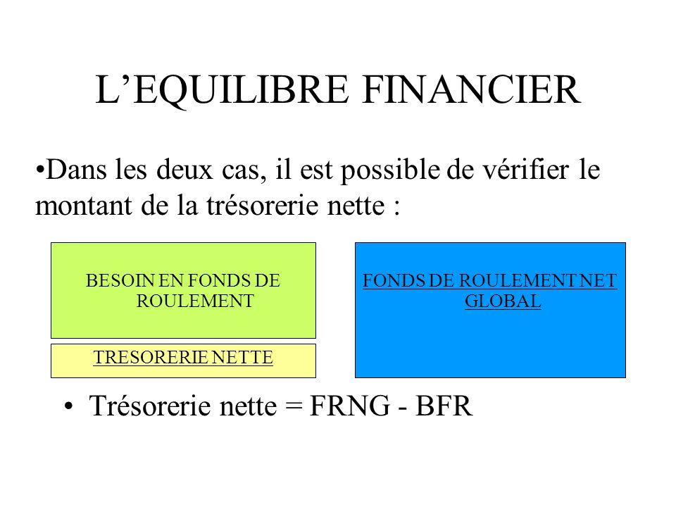 LEQUILIBRE FINANCIER Trésorerie nette = FRNG - BFR BESOIN EN FONDS DE ROULEMENT FONDS DE ROULEMENT NET GLOBAL TRESORERIE NETTE Dans les deux cas, il e