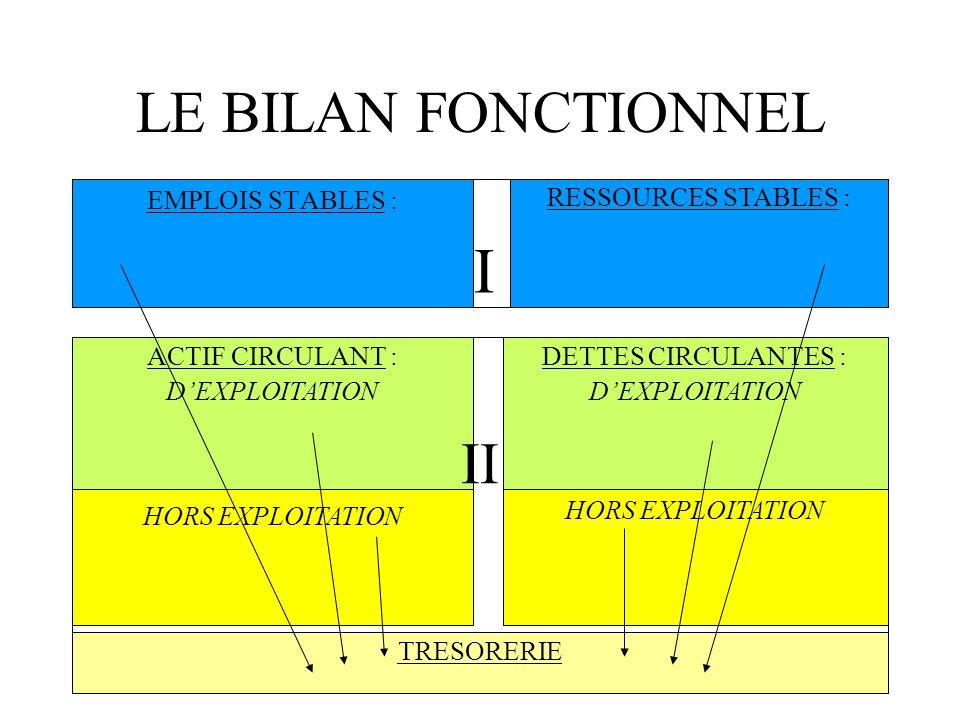 LE BILAN FONCTIONNEL EMPLOIS STABLES : RESSOURCES STABLES : ACTIF CIRCULANT : DEXPLOITATION HORS EXPLOITATION TRESORERIE DETTES CIRCULANTES : DEXPLOIT