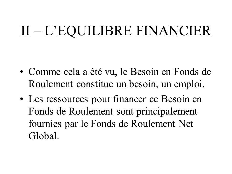 LE BILAN FONCTIONNEL EMPLOIS STABLES : RESSOURCES STABLES : ACTIF CIRCULANT : DEXPLOITATION TRESORERIE PASSIF HORS EXPLOITATION TRESORERIE ACTIF DETTES CIRCULANTES : DEXPLOITATION I II BESOIN EN FONDS DE ROULEMENT FONDS DE ROULEMENT NET GLOBAL