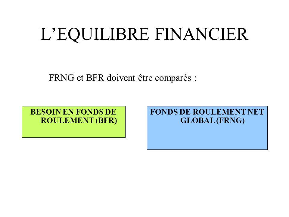 LEQUILIBRE FINANCIER BESOIN EN FONDS DE ROULEMENT (BFR) FONDS DE ROULEMENT NET GLOBAL (FRNG) FRNG et BFR doivent être comparés :