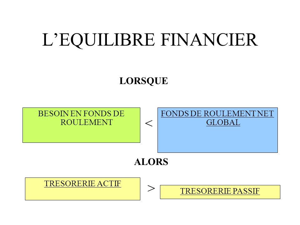 LEQUILIBRE FINANCIER BESOIN EN FONDS DE ROULEMENT FONDS DE ROULEMENT NET GLOBAL LORSQUE < ALORS TRESORERIE ACTIF TRESORERIE PASSIF >