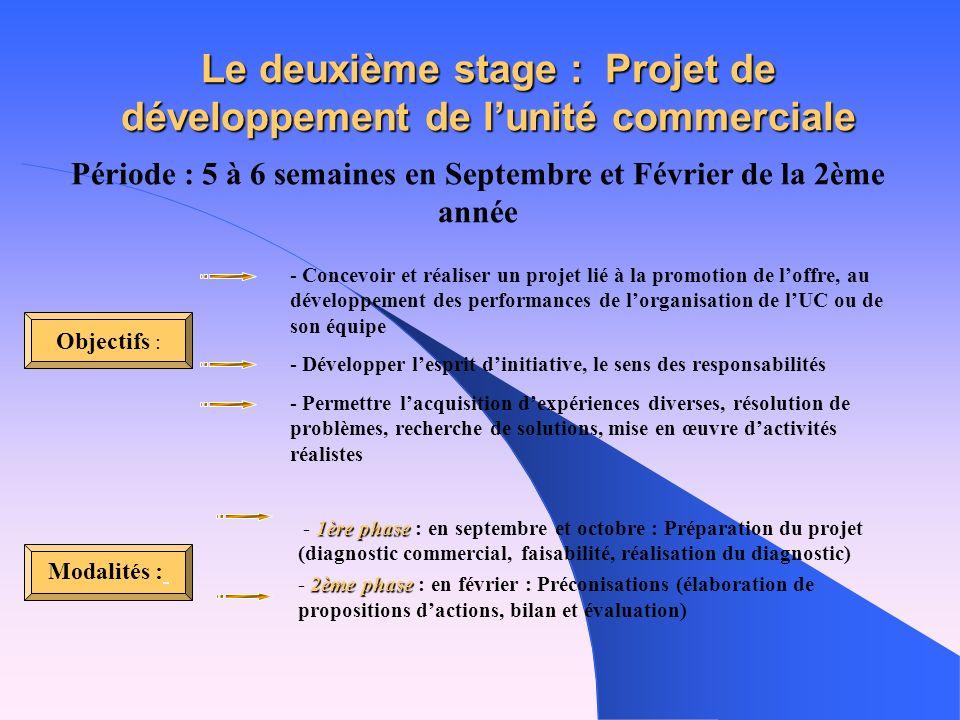 - Fonctionnement courant de lUC - Lorganisation du travail - Contacts avec la clientèle - La gestion des approvisionnements Modalités Domaines dactivi