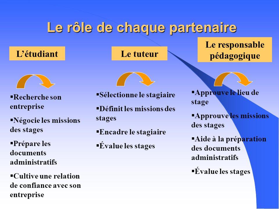 LES 3 PARTENAIRES DE LA FORMATION PRATIQUE Le stagiaire = létudiant Le tuteur de lentreprise Le responsable pédagogique