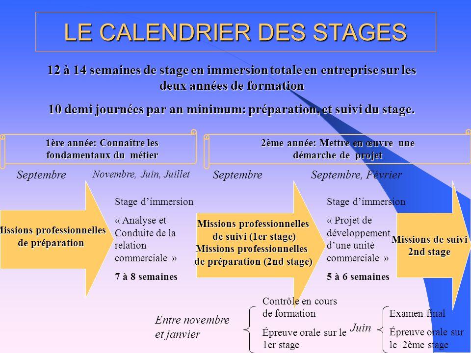 12 à 14 semaines de stage en immersion totale en entreprise sur les deux années de formation 10 demi journées par an minimum: préparation, et suivi du stage.