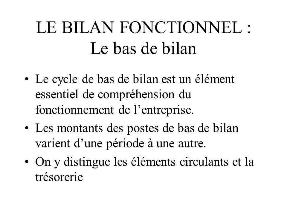 LE BILAN FONCTIONNEL : Le bas de bilan Le cycle de bas de bilan est un élément essentiel de compréhension du fonctionnement de lentreprise. Les montan