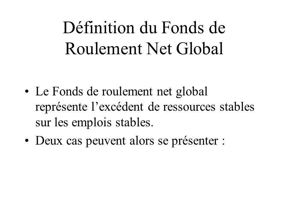Définition du Fonds de Roulement Net Global Le Fonds de roulement net global représente lexcédent de ressources stables sur les emplois stables. Deux