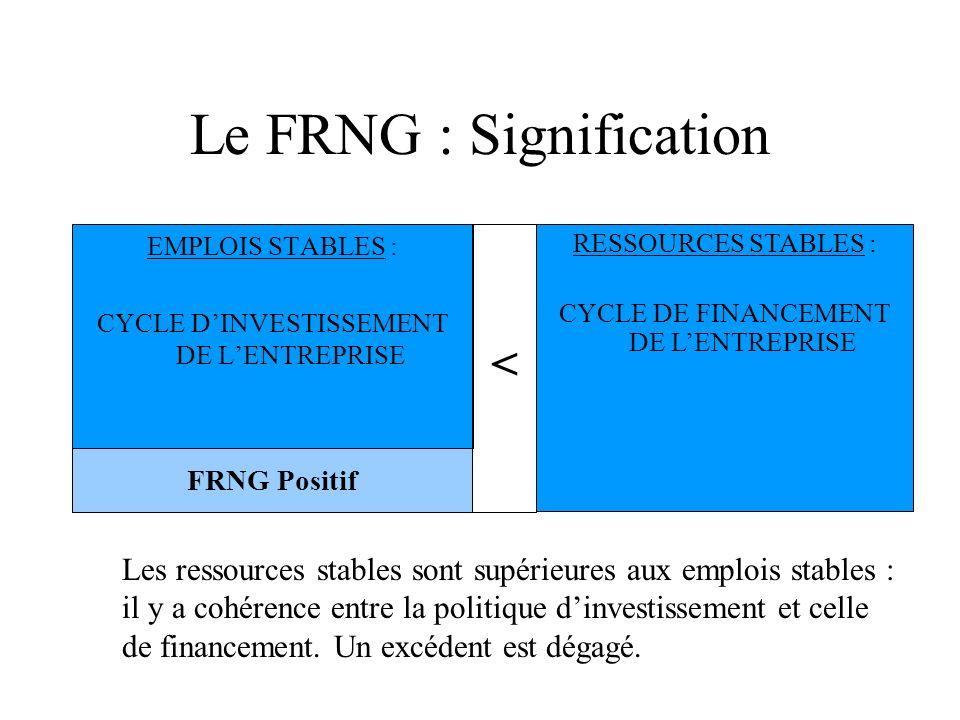 Le FRNG : Signification EMPLOIS STABLES : CYCLE DINVESTISSEMENT DE LENTREPRISE RESSOURCES STABLES : CYCLE DE FINANCEMENT DE LENTREPRISE FRNG Positif <