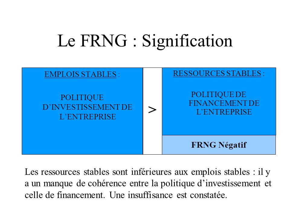 Le FRNG : Signification EMPLOIS STABLES : POLITIQUE DINVESTISSEMENT DE LENTREPRISE RESSOURCES STABLES : POLITIQUE DE FINANCEMENT DE LENTREPRISE FRNG N