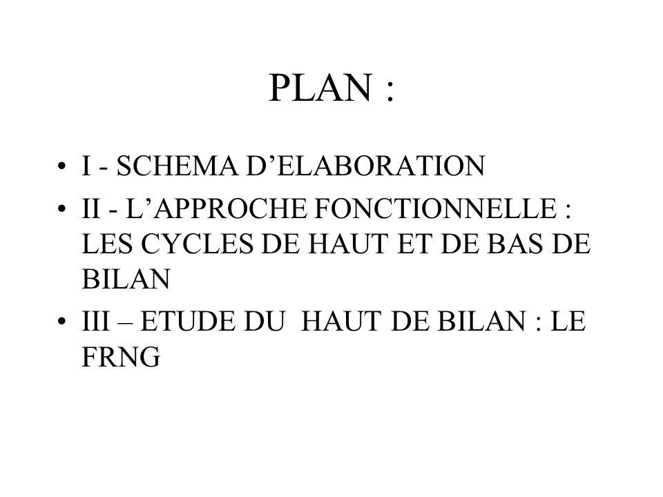 PLAN : I - SCHEMA DELABORATION II - LAPPROCHE FONCTIONNELLE : LES CYCLES DE HAUT ET DE BAS DE BILAN III – ETUDE DU HAUT DE BILAN : LE FRNG