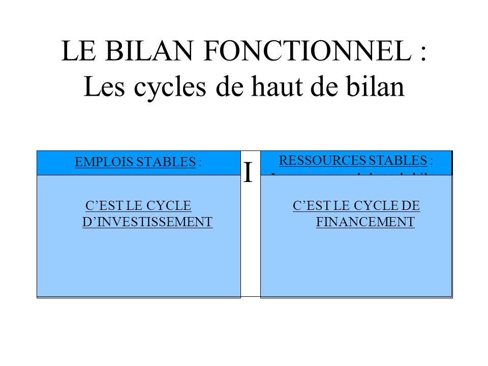 Schema bilan fonctionnel