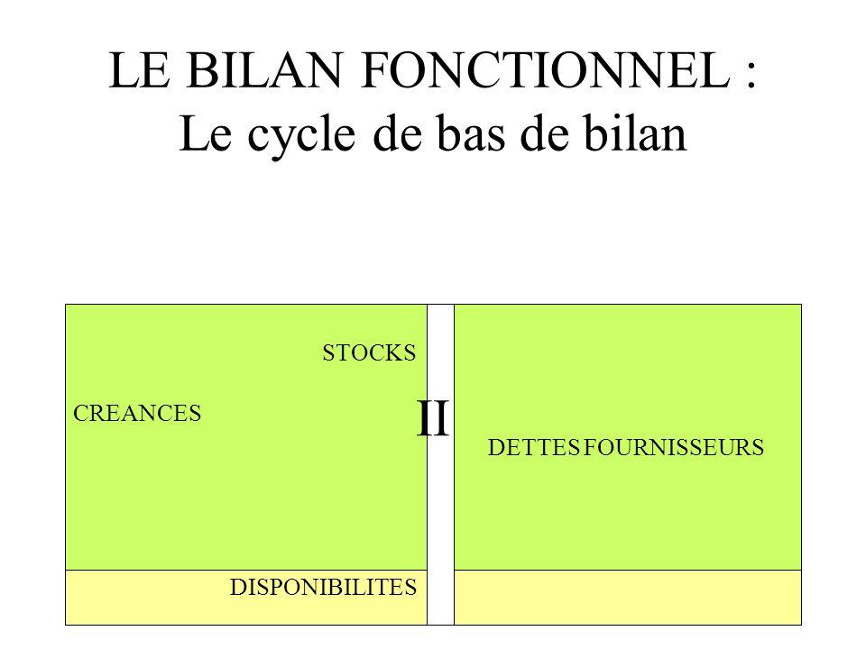 LE BILAN FONCTIONNEL : Le cycle de bas de bilan STOCKS CREANCES DISPONIBILITES DETTES FOURNISSEURS II