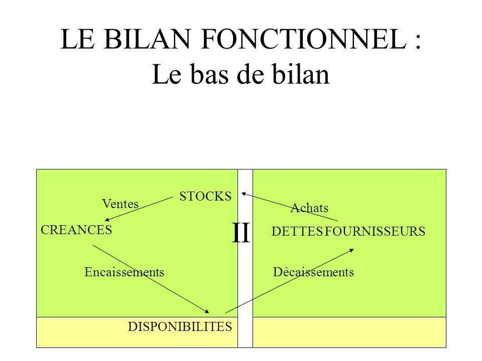 LE BILAN FONCTIONNEL : Le bas de bilan STOCKS CREANCES DISPONIBILITES DETTES FOURNISSEURS II Achats Ventes EncaissementsDécaissements
