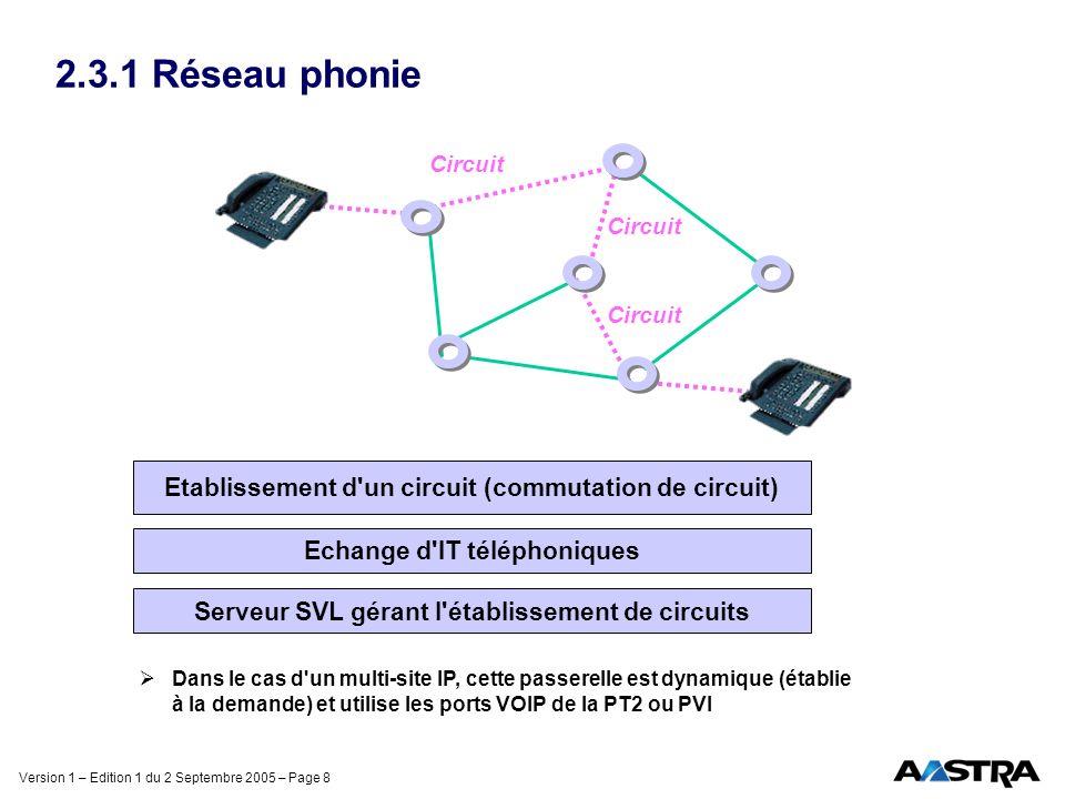 Version 1 – Edition 1 du 2 Septembre 2005 – Page 8 2.3.1 Réseau phonie Circuit Etablissement d'un circuit (commutation de circuit) Echange d'IT téléph