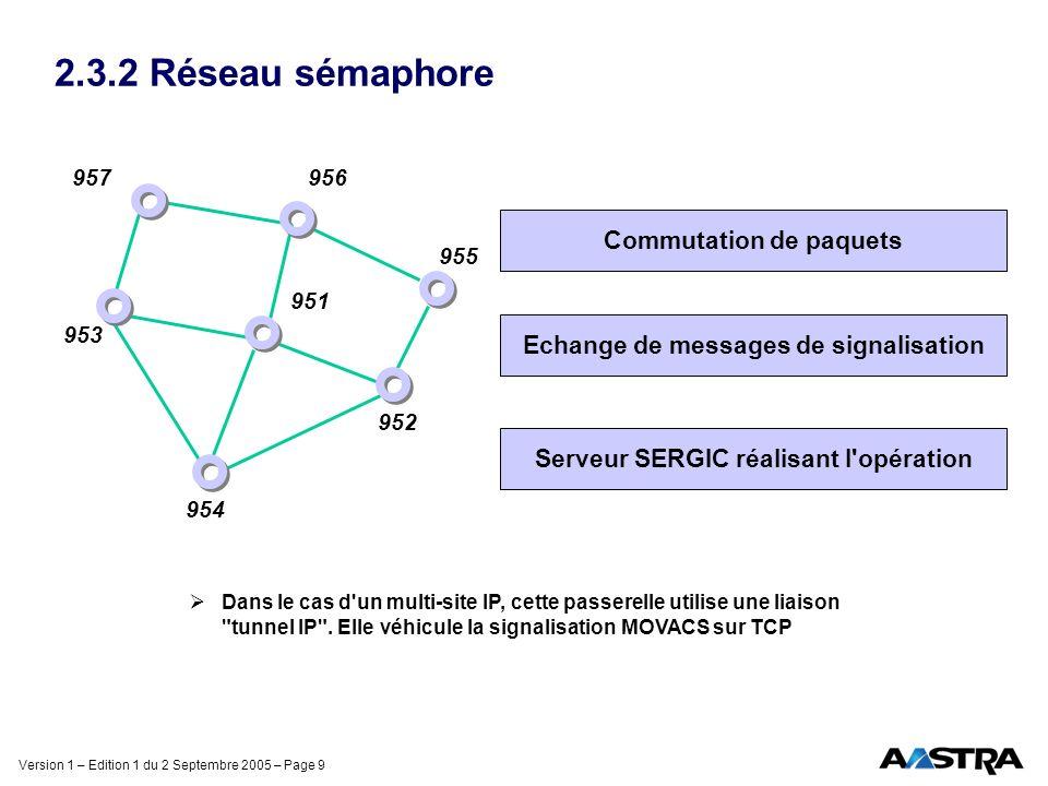 Version 1 – Edition 1 du 2 Septembre 2005 – Page 9 2.3.2 Réseau sémaphore Commutation de paquets Echange de messages de signalisation Serveur SERGIC r