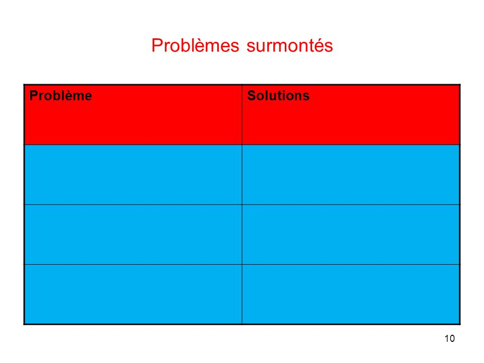 10 Problèmes surmontés ProblèmeSolutions