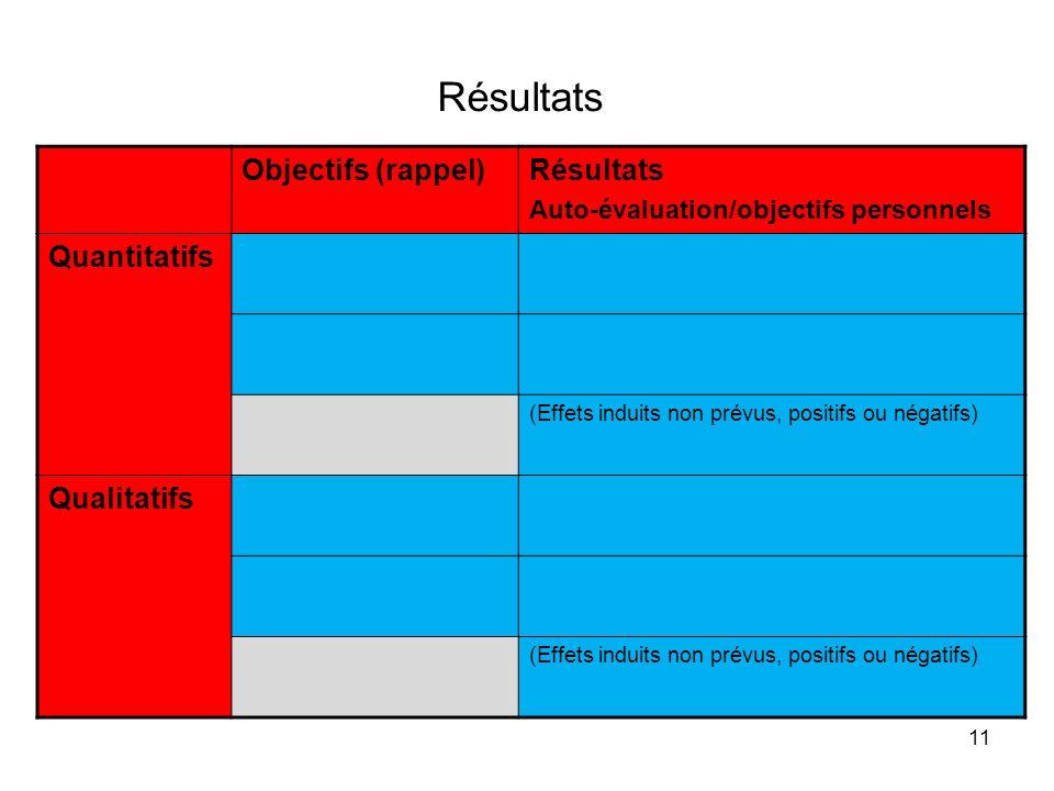 11 Résultats Objectifs (rappel)Résultats Auto-évaluation/objectifs personnels Quantitatifs (Effets induits non prévus, positifs ou négatifs) Qualitati