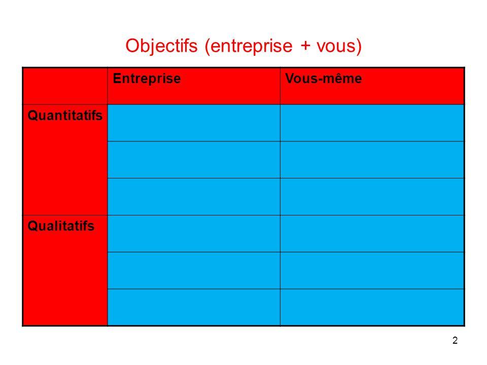 2 Objectifs (entreprise + vous) EntrepriseVous-même Quantitatifs Qualitatifs