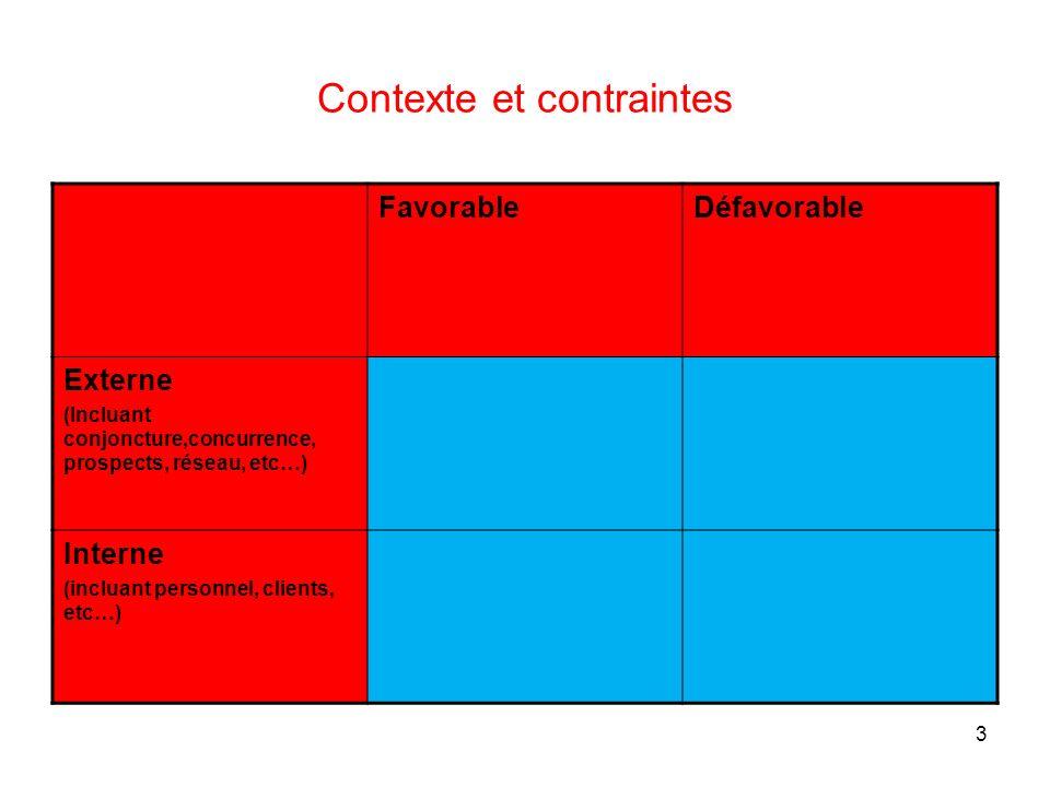 3 Contexte et contraintes FavorableDéfavorable Externe (Incluant conjoncture,concurrence, prospects, réseau, etc…) Interne (incluant personnel, client