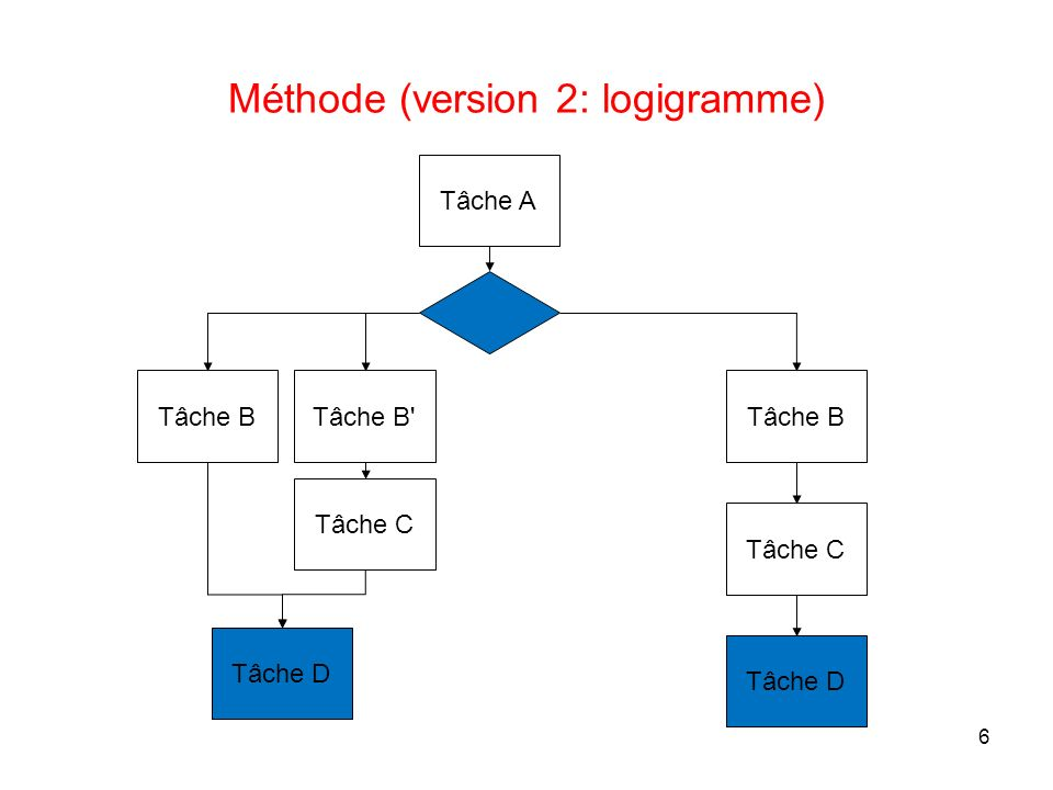 6 Méthode (version 2: logigramme) Tâche A Tâche B Tâche C Tâche D Tâche B' Tâche C Tâche D
