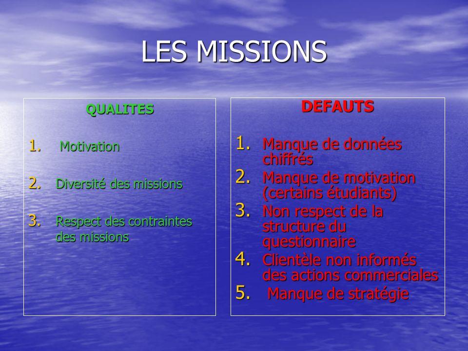 LES MISSIONS QUALITES 1. Motivation 2. Diversité des missions 3. Respect des contraintes des missions DEFAUTS 1. Manque de données chiffrés 2. Manque