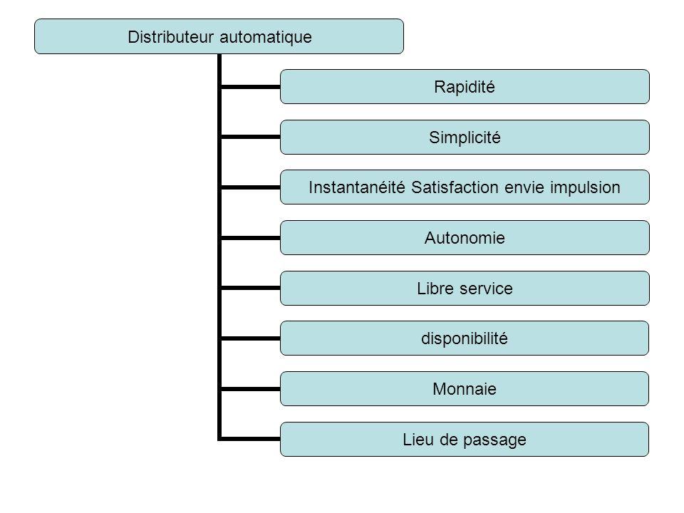 Distributeur automatique Rapidité Simplicité Instantanéité Satisfaction envie impulsion Autonomie Libre service disponibilité Monnaie Lieu de passage