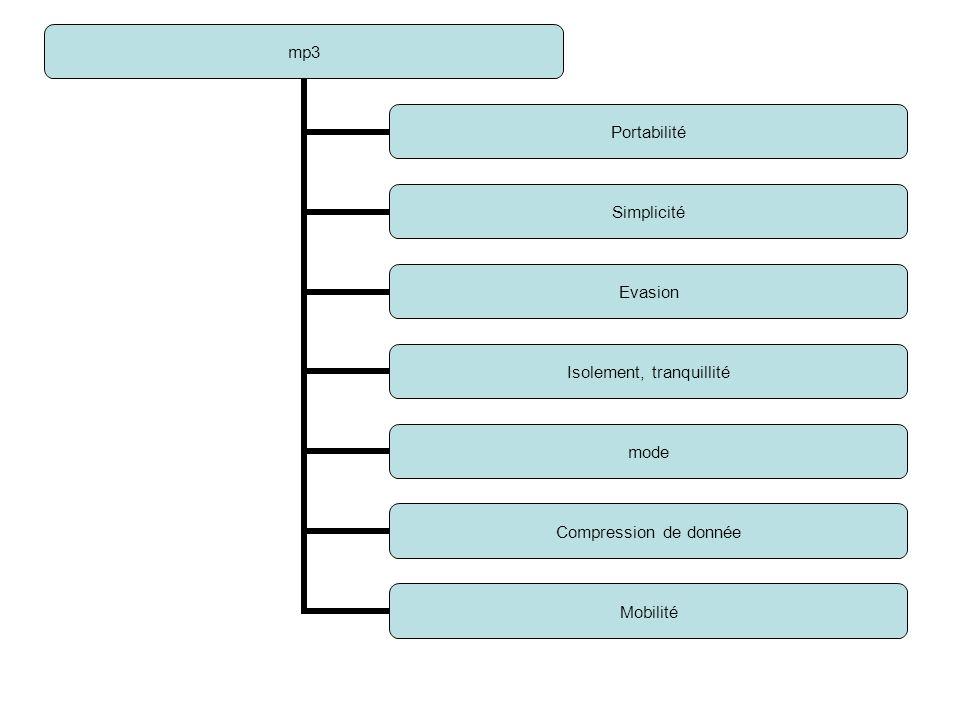 mp3 Portabilité Simplicité Evasion Isolement, tranquillité mode Compression de donnée Mobilité