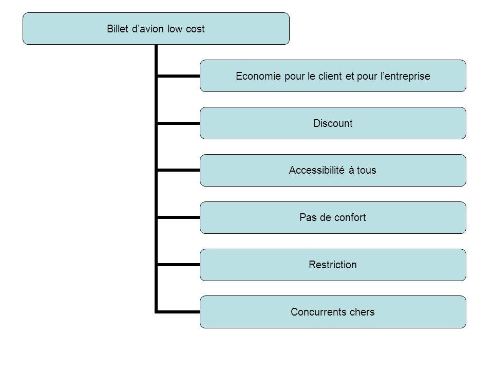 Billet davion low cost Economie pour le client et pour lentreprise Discount Accessibilité à tous Pas de confort Restriction Concurrents chers