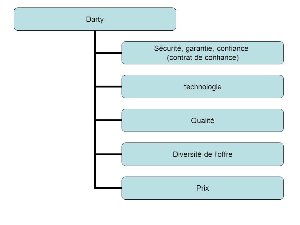 Darty Sécurité, garantie, confiance (contrat de confiance) technologie Qualité Diversité de loffre Prix