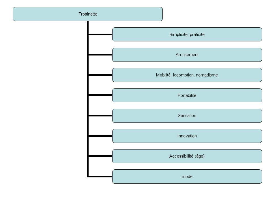 Trottinette Simplicité, praticité Amusement Mobilité, locomotion, nomadisme Portabilité Sensation Innovation Accessibiilité (âge) mode