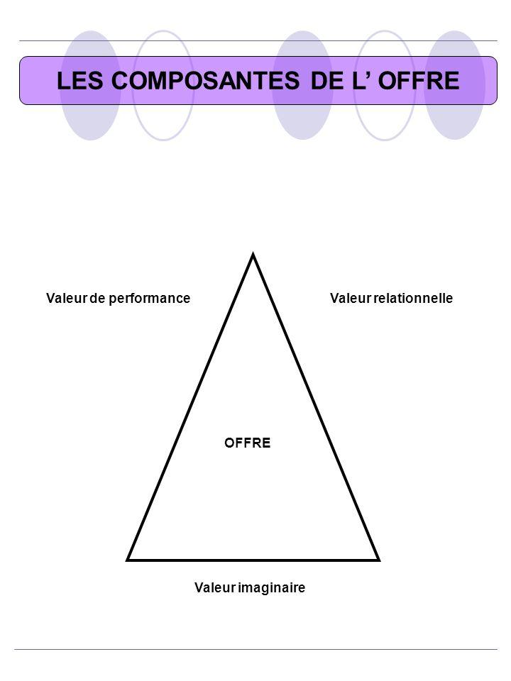 LES COMPOSANTES DE L OFFRE Valeur relationnelleValeur de performance OFFRE Valeur imaginaire