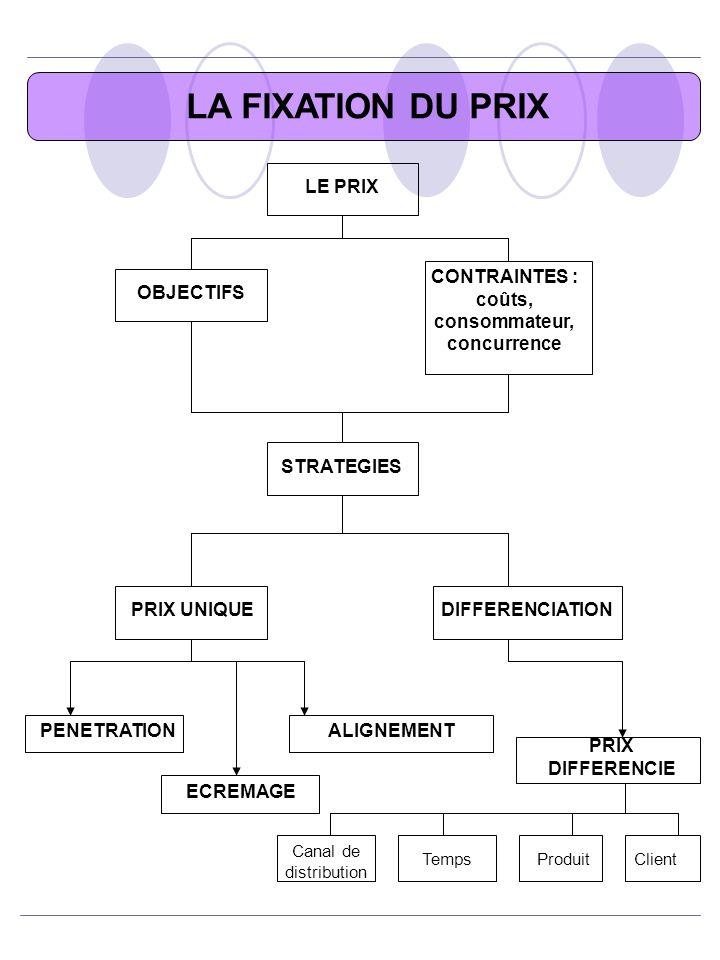 LA FIXATION DU PRIX LE PRIX OBJECTIFS CONTRAINTES : coûts, consommateur, concurrence STRATEGIES PRIX UNIQUEDIFFERENCIATION ALIGNEMENTPENETRATION ECREM