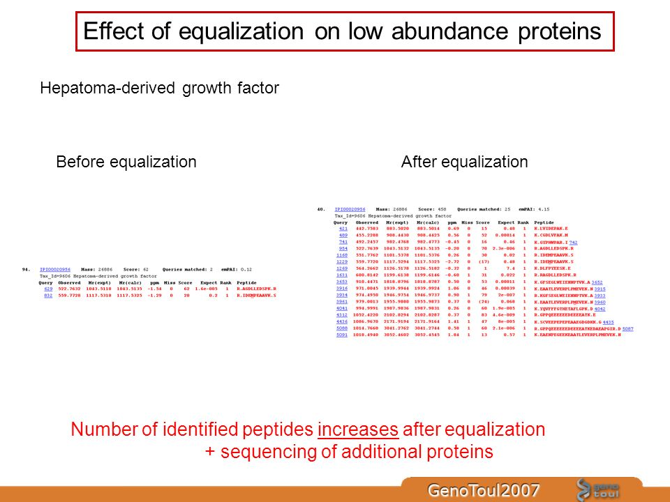 Hepatoma-derived growth factor Before equalizationAfter equalization Effect of equalization on low abundance proteins Number of identified peptides in