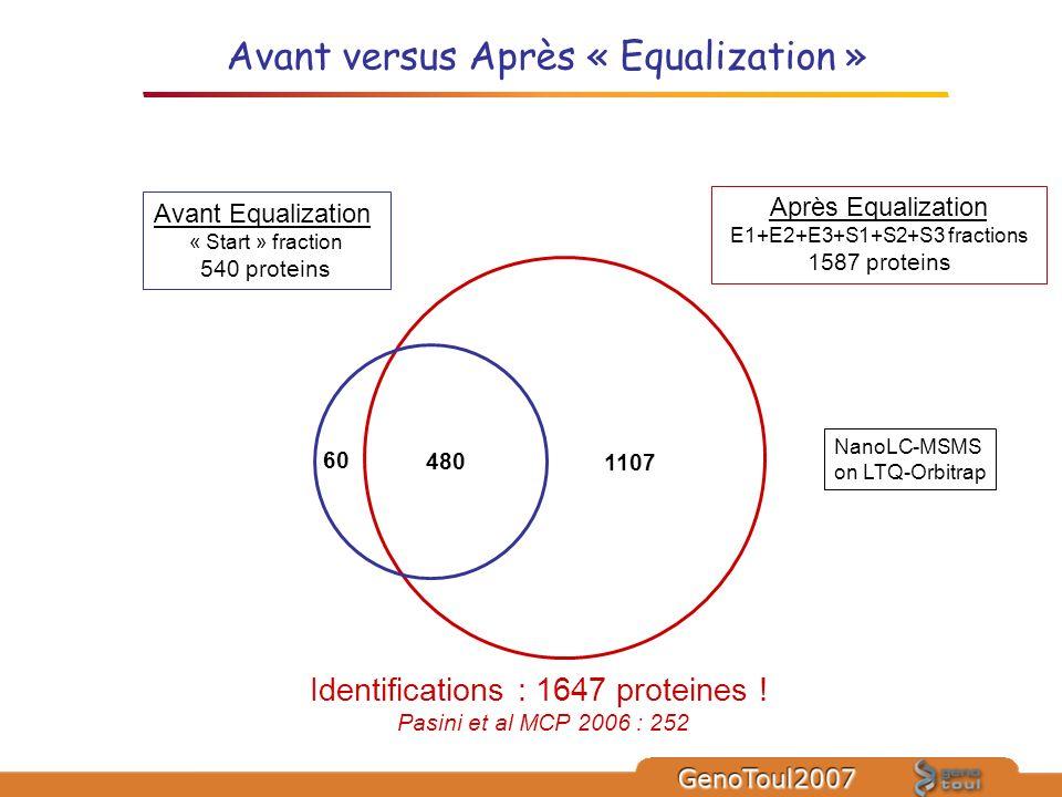 1107 480 60 Après Equalization E1+E2+E3+S1+S2+S3 fractions 1587 proteins Avant Equalization « Start » fraction 540 proteins Identifications : 1647 pro
