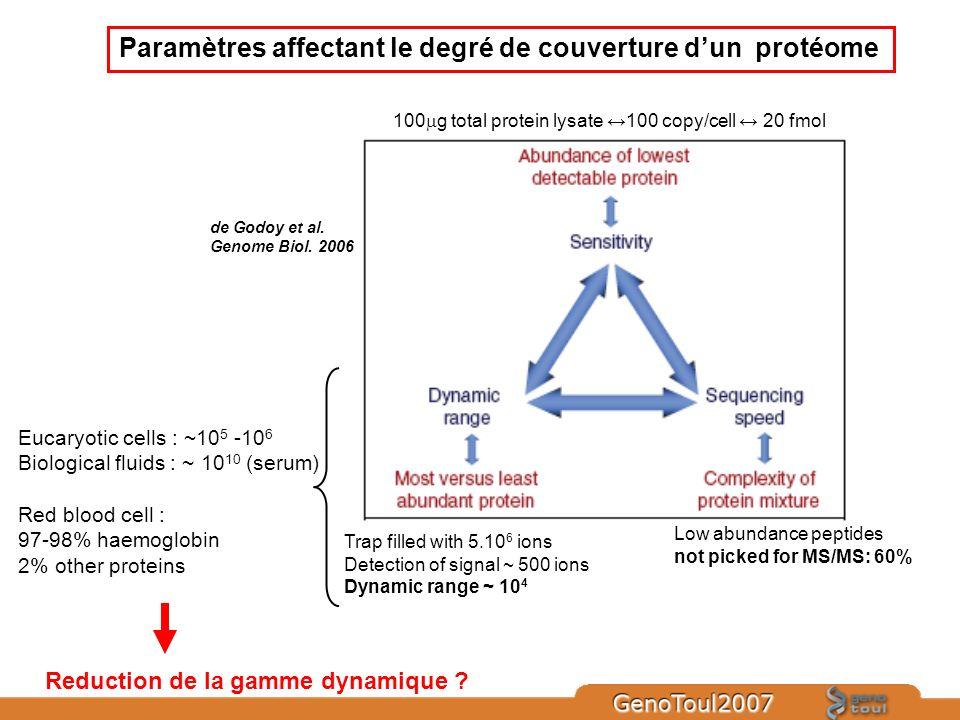 Paramètres affectant le degré de couverture dun protéome 100 g total protein lysate 100 copy/cell 20 fmol Trap filled with 5.10 6 ions Detection of si
