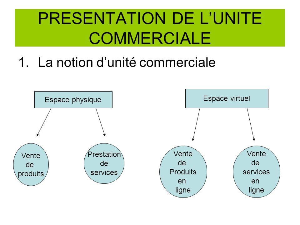 PRESENTATION DE LUNITE COMMERCIALE 1.La notion dunité commerciale Espace physique Espace virtuel Vente de produits Prestation de services Vente de Produits en ligne Vente de services en ligne