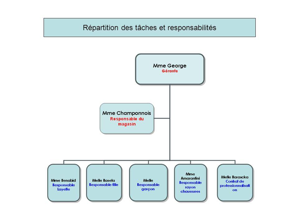 Répartition des tâches et responsabilités
