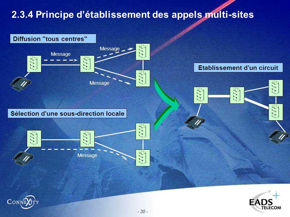 - 30 - 2.3.4 Principe détablissement des appels multi-sites Diffusion