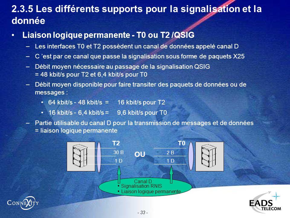 - 33 - 2.3.5 Les différents supports pour la signalisation et la donnée Liaison logique permanente - T0 ou T2 /QSIG –Les interfaces T0 et T2 possèdent