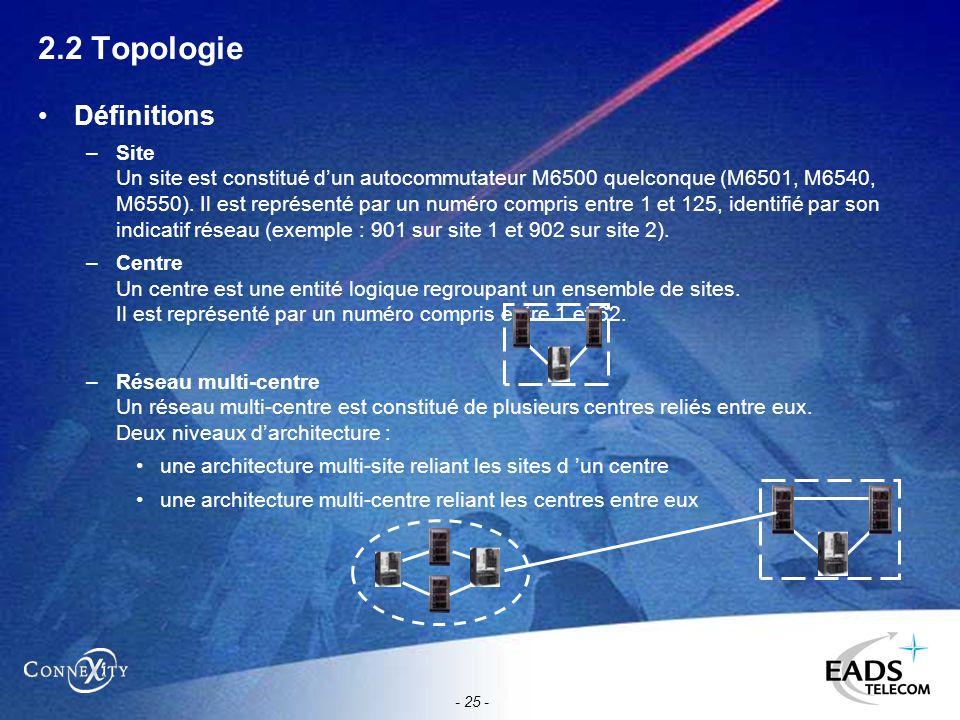 - 25 - 2.2 Topologie Définitions –Site Un site est constitué dun autocommutateur M6500 quelconque (M6501, M6540, M6550). Il est représenté par un numé