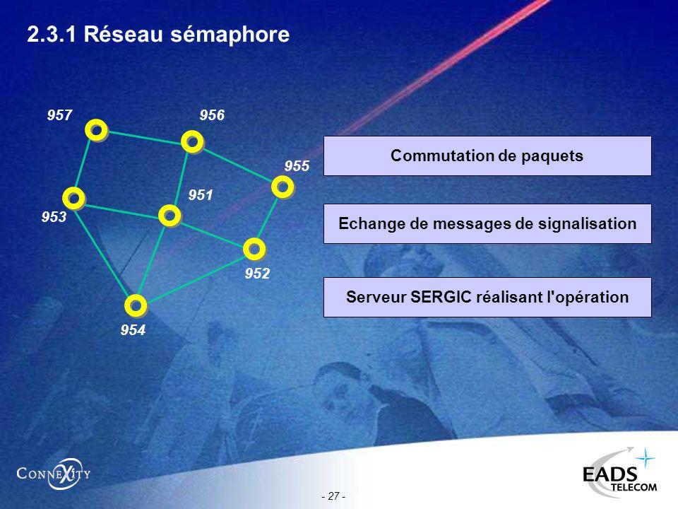 - 27 - 2.3.1 Réseau sémaphore Commutation de paquets Echange de messages de signalisation Serveur SERGIC réalisant l'opération 956 955 952 953 951 957