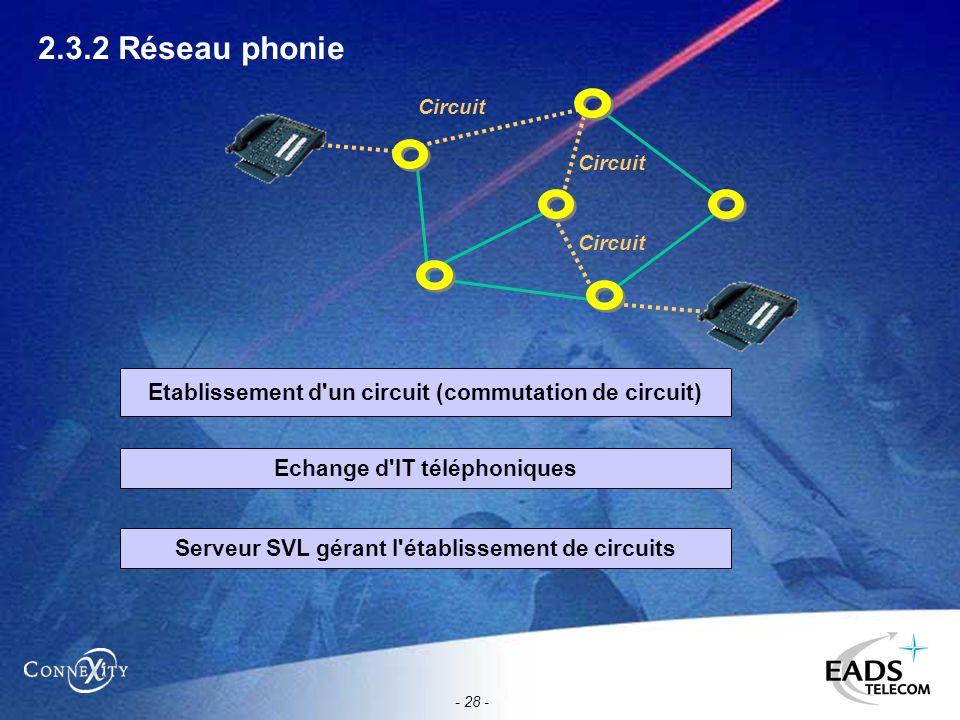 - 28 - 2.3.2 Réseau phonie Circuit Etablissement d'un circuit (commutation de circuit) Echange d'IT téléphoniques Serveur SVL gérant l'établissement d