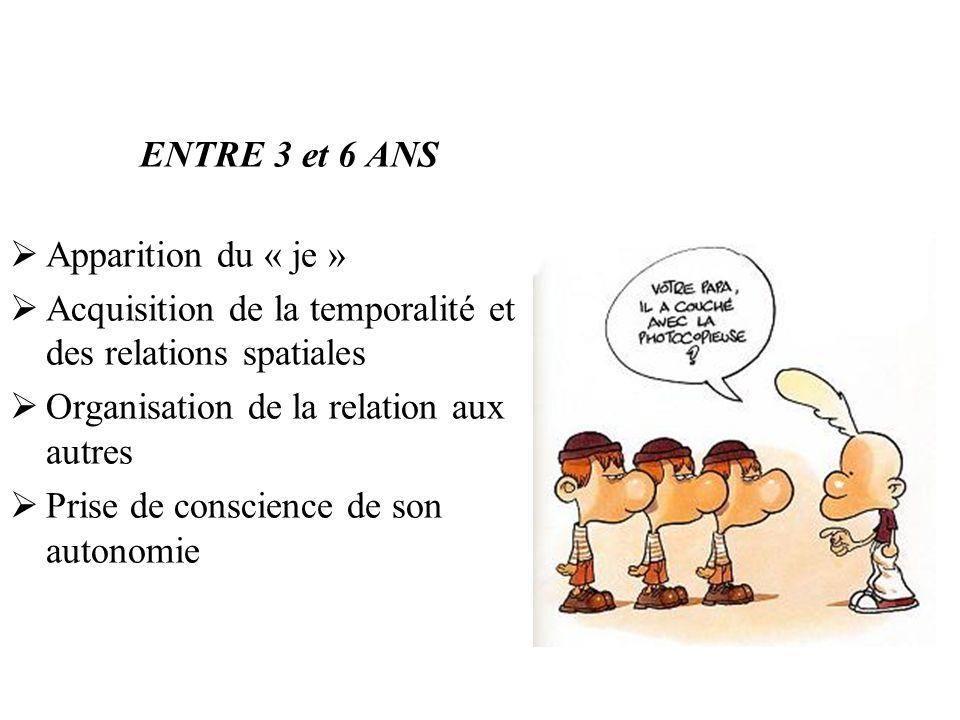 ENTRE 3 et 6 ANS Apparition du « je » Acquisition de la temporalité et des relations spatiales Organisation de la relation aux autres Prise de conscie