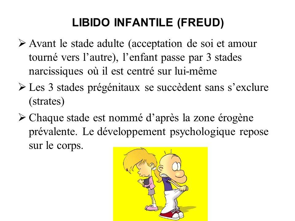 LIBIDO INFANTILE (FREUD) Avant le stade adulte (acceptation de soi et amour tourné vers lautre), lenfant passe par 3 stades narcissiques où il est cen