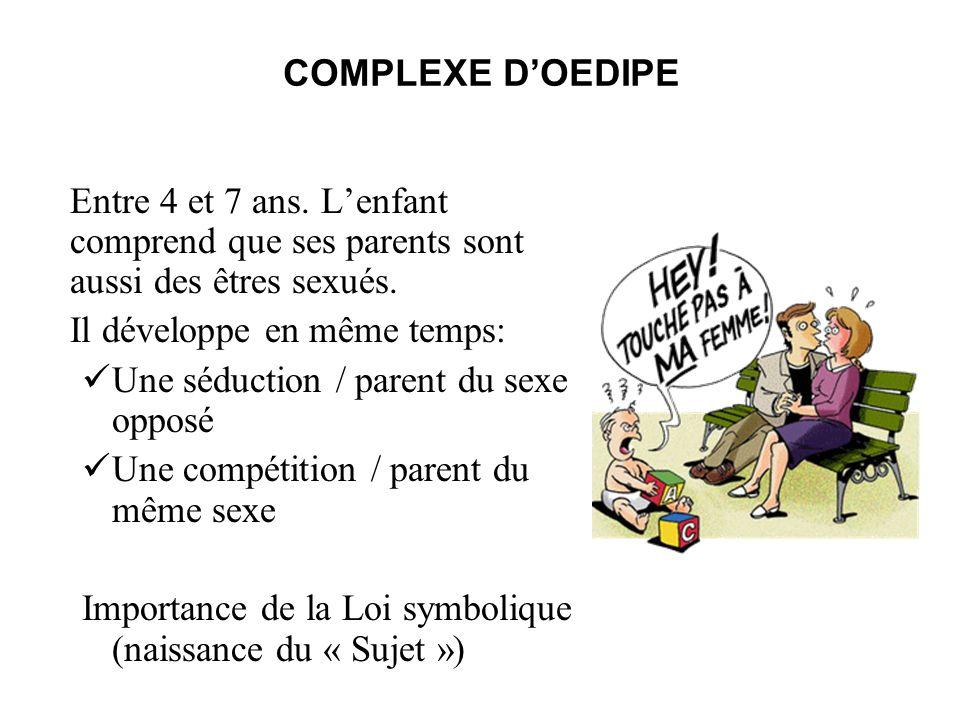 COMPLEXE DOEDIPE Entre 4 et 7 ans. Lenfant comprend que ses parents sont aussi des êtres sexués. Il développe en même temps: Une séduction / parent du