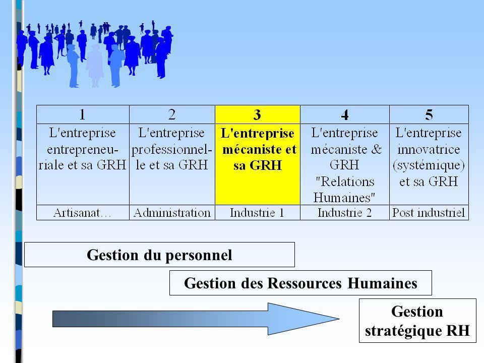 Gestion du personnel Gestion des Ressources Humaines Gestion stratégique RH