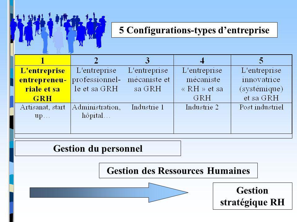 5 Configurations-types dentreprise Gestion du personnel Gestion des Ressources Humaines Gestion stratégique RH