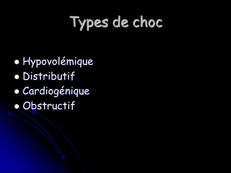 Types de choc Hypovolémique Hypovolémique Distributif Distributif Cardiogénique Cardiogénique Obstructif Obstructif