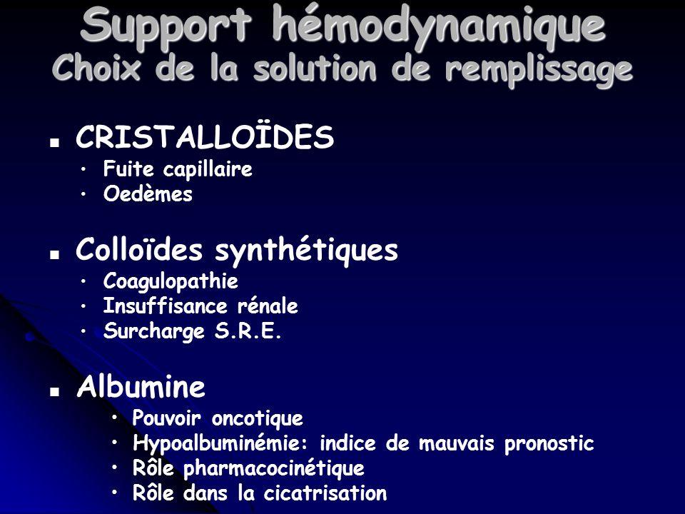 Support hémodynamique Choix de la solution de remplissage n CRISTALLOÏDES Fuite capillaire Oedèmes n Colloïdes synthétiques Coagulopathie Insuffisance rénale Surcharge S.R.E.