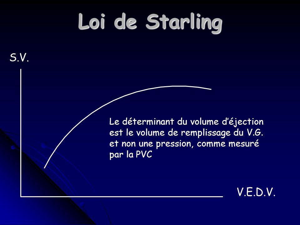 Loi de Starling S.V.V.E.D.V.